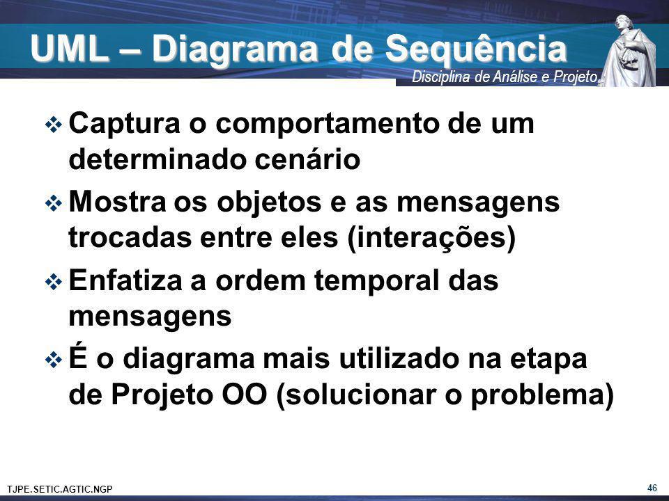 UML – Diagrama de Sequência
