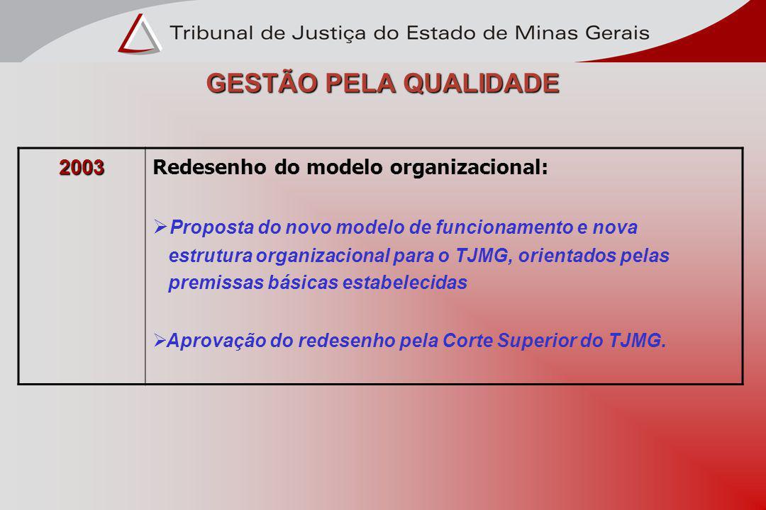 GESTÃO PELA QUALIDADE 2003 Redesenho do modelo organizacional: