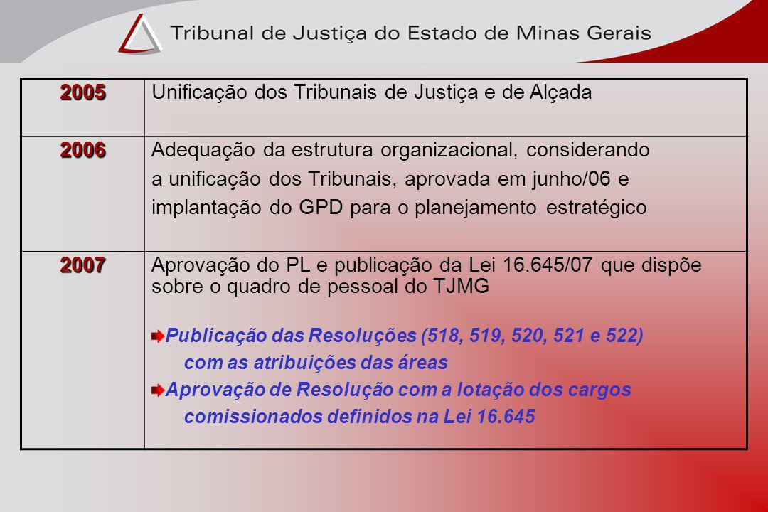 GESTÃO PELA QUALIDADE 2005. Unificação dos Tribunais de Justiça e de Alçada. 2006. Adequação da estrutura organizacional, considerando.