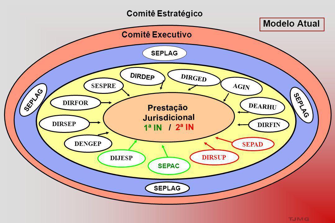 Modelo Atual Comitê Executivo Comitê Estratégico Prestação