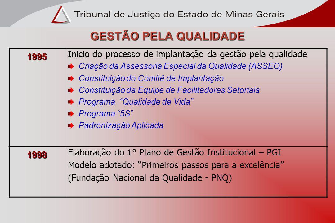 GESTÃO PELA QUALIDADE 1995. Início do processo de implantação da gestão pela qualidade. Criação da Assessoria Especial da Qualidade (ASSEQ)
