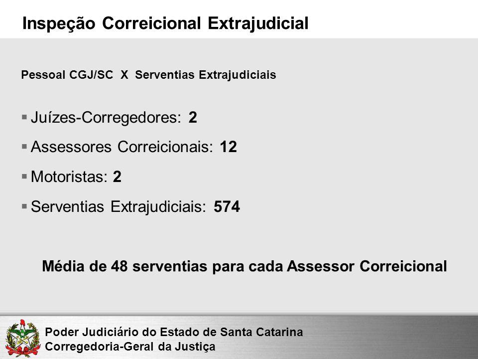 Juízes-Corregedores: 2 Assessores Correicionais: 12 Motoristas: 2