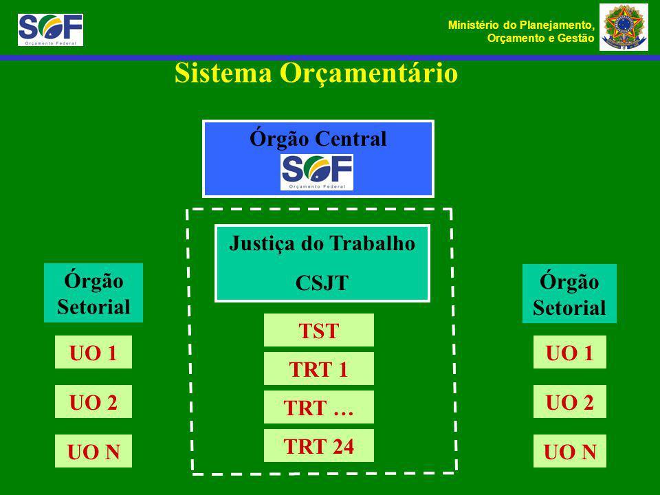 Sistema Orçamentário Órgão Central Justiça do Trabalho CSJT