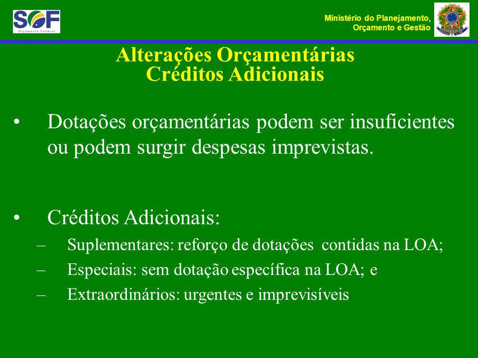 Alterações Orçamentárias Créditos Adicionais