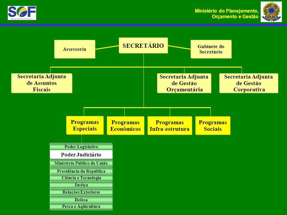 Ministério Público da União Presidência da República