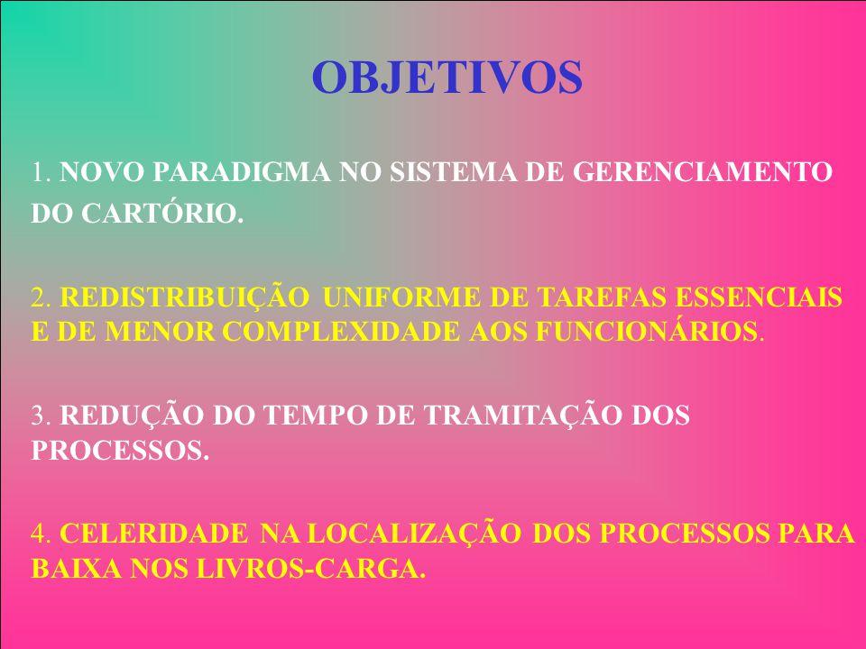 OBJETIVOS 1. NOVO PARADIGMA NO SISTEMA DE GERENCIAMENTO. DO CARTÓRIO.