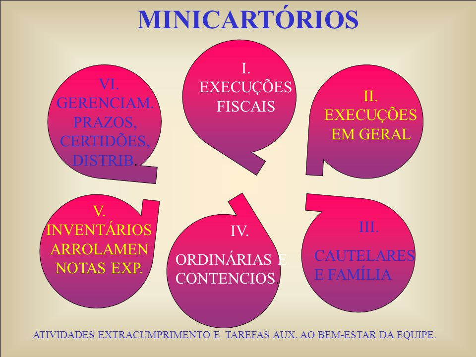 MINICARTÓRIOS I. EXECUÇÕES FISCAIS