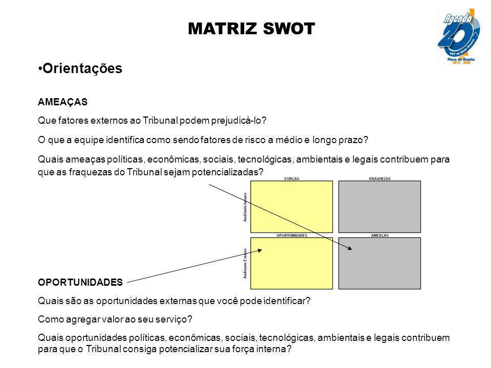 MATRIZ SWOT Orientações AMEAÇAS