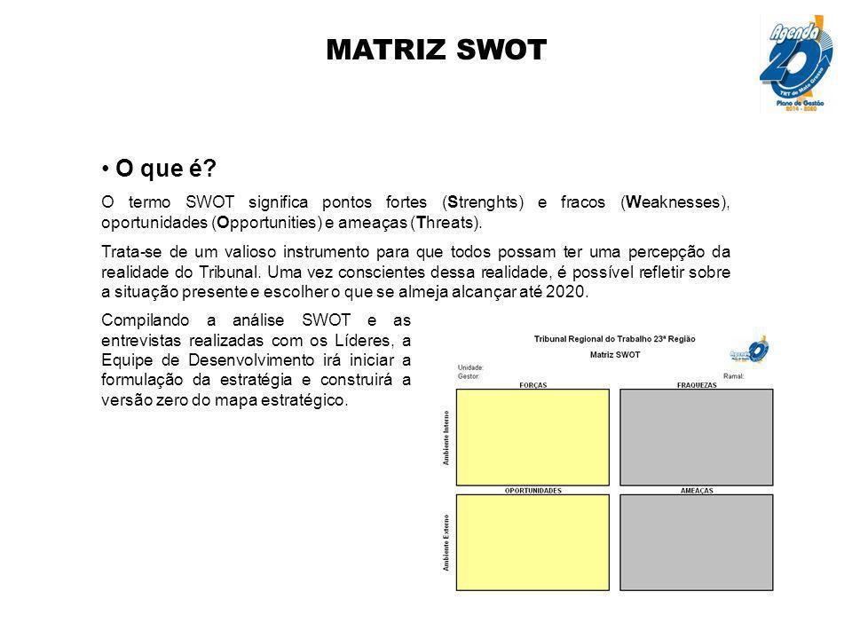 MATRIZ SWOT O que é O termo SWOT significa pontos fortes (Strenghts) e fracos (Weaknesses), oportunidades (Opportunities) e ameaças (Threats).