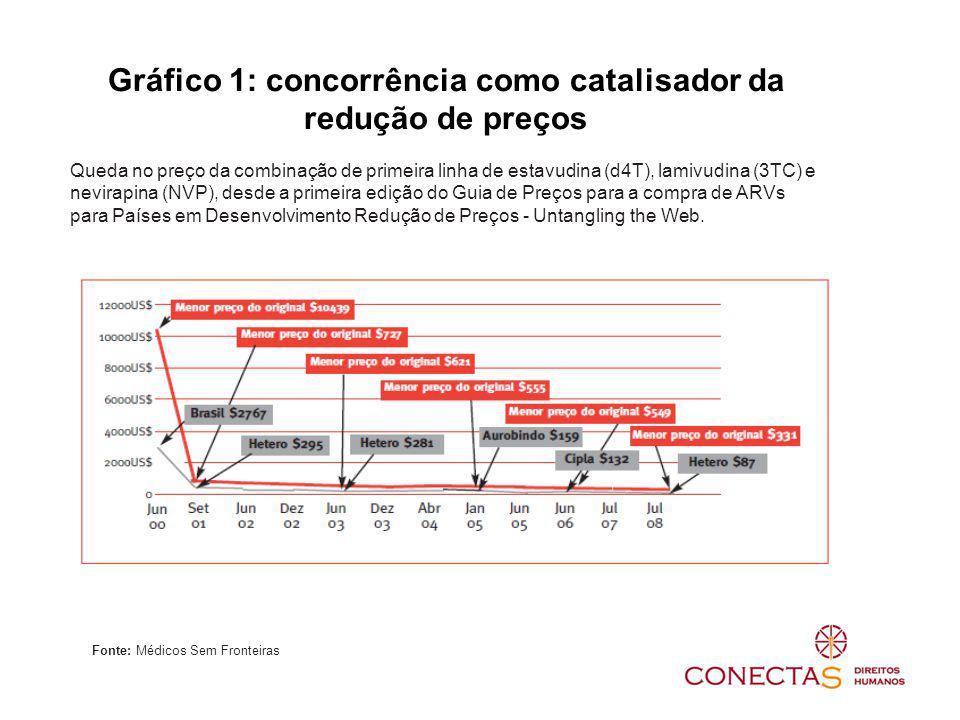 Gráfico 1: concorrência como catalisador da redução de preços