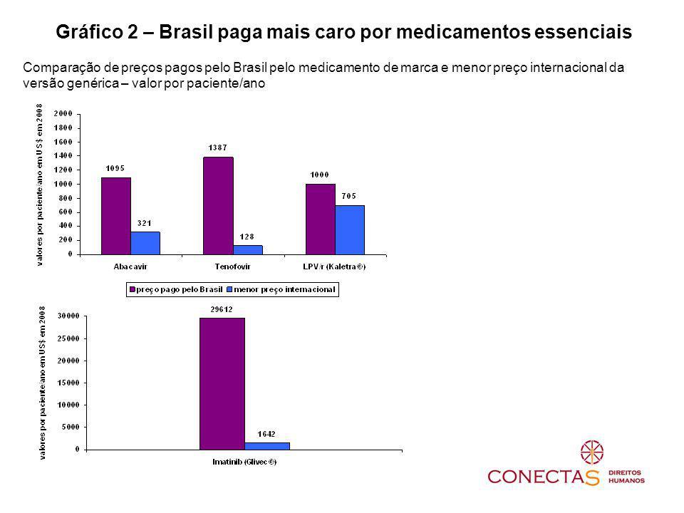 Gráfico 2 – Brasil paga mais caro por medicamentos essenciais