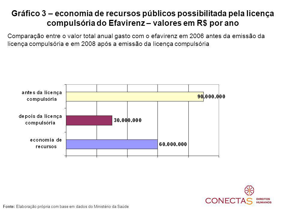 Gráfico 3 – economia de recursos públicos possibilitada pela licença compulsória do Efavirenz – valores em R$ por ano