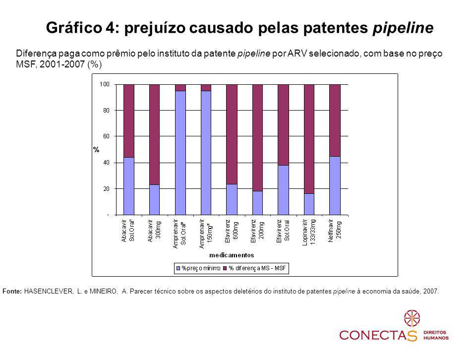 Gráfico 4: prejuízo causado pelas patentes pipeline