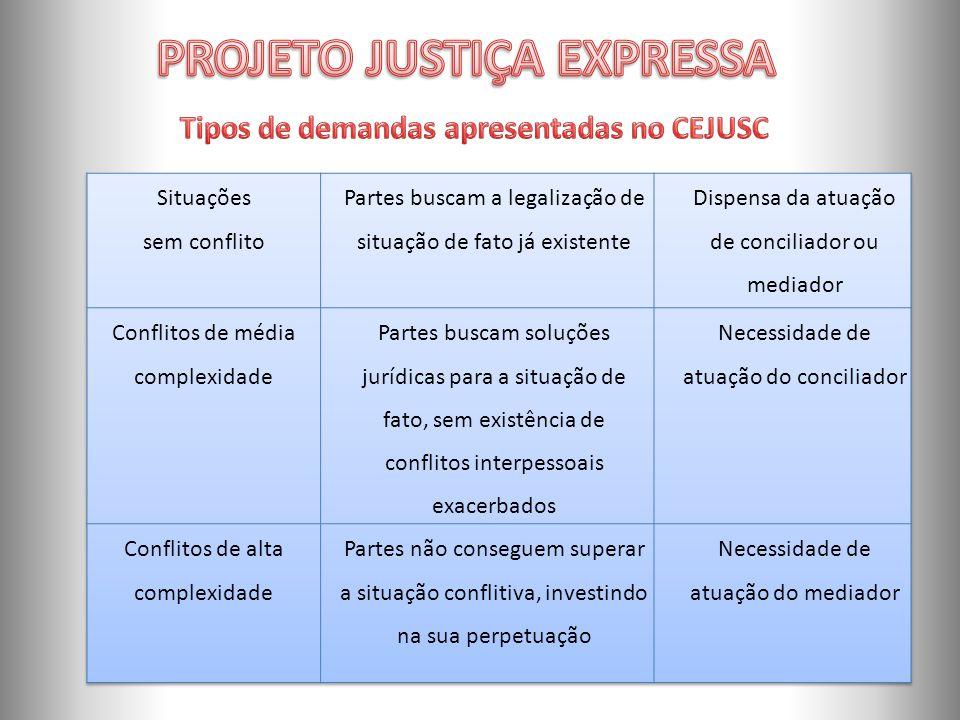 PROJETO JUSTIÇA EXPRESSA Tipos de demandas apresentadas no CEJUSC