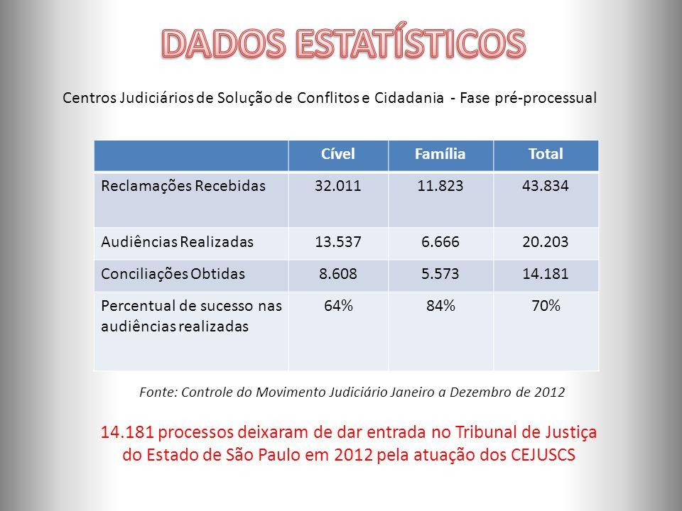 Fonte: Controle do Movimento Judiciário Janeiro a Dezembro de 2012