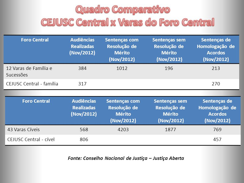Quadro Comparativo CEJUSC Central x Varas do Foro Central
