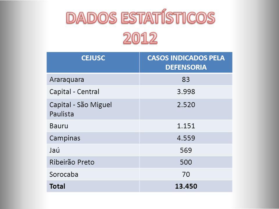 CASOS INDICADOS PELA DEFENSORIA