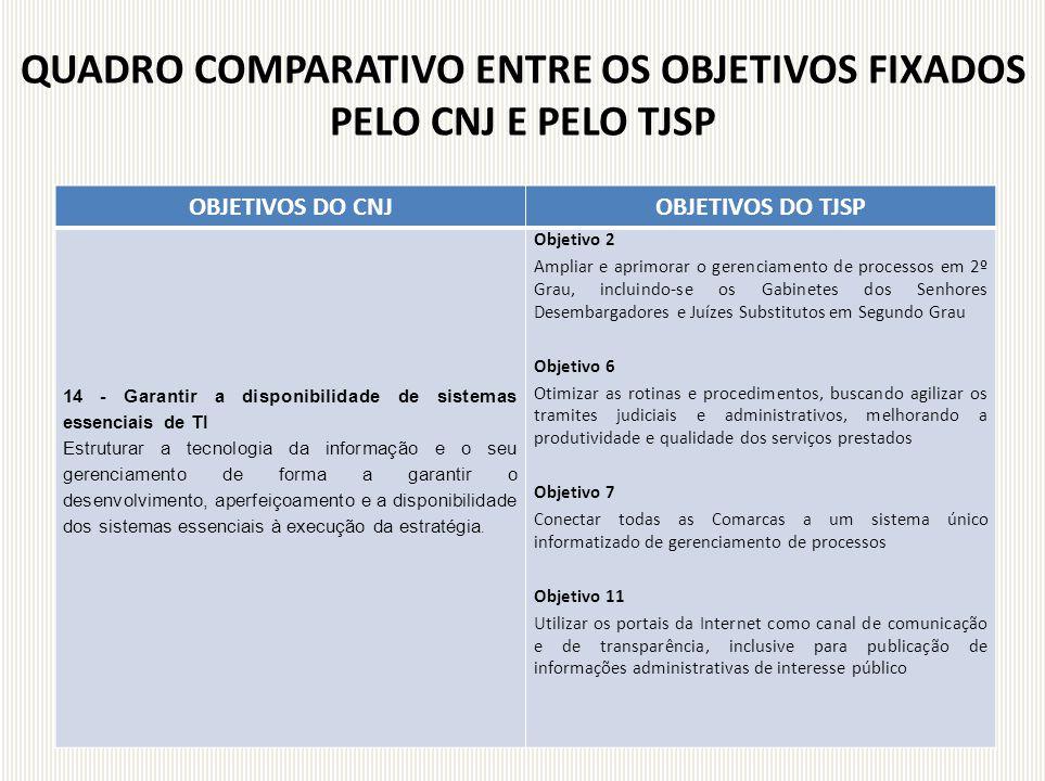 QUADRO COMPARATIVO ENTRE OS OBJETIVOS FIXADOS PELO CNJ E PELO TJSP