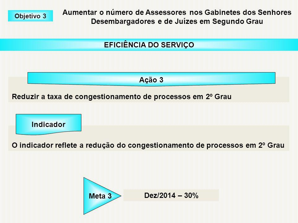EFICIÊNCIA DO SERVIÇO Ação 3 Indicador Dez/2014 – 30%