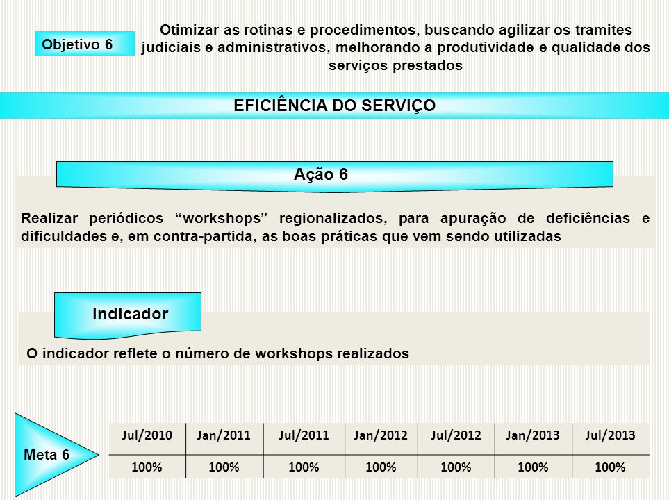EFICIÊNCIA DO SERVIÇO Ação 6 Indicador