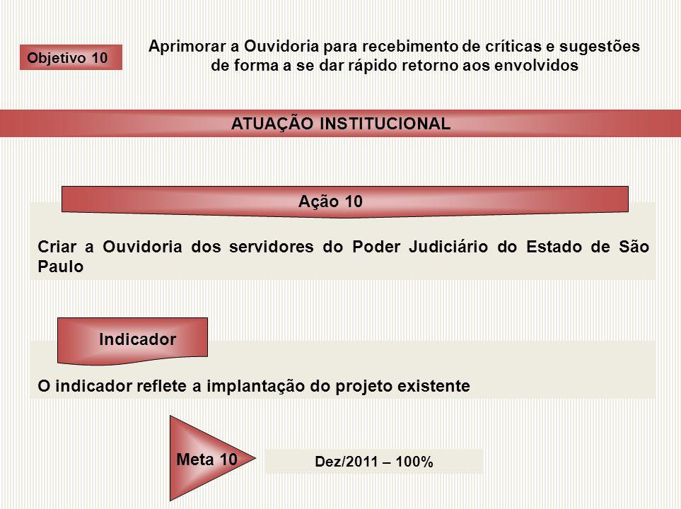 ATUAÇÃO INSTITUCIONAL