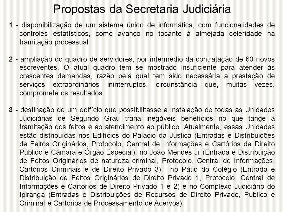 Propostas da Secretaria Judiciária