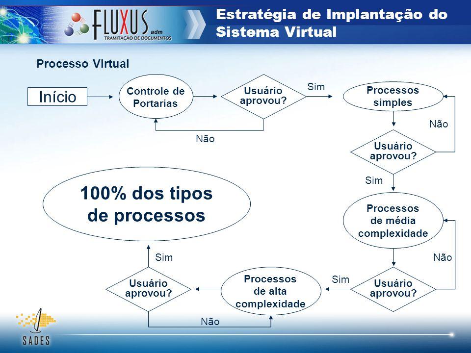 Estratégia de Implantação do Sistema Virtual