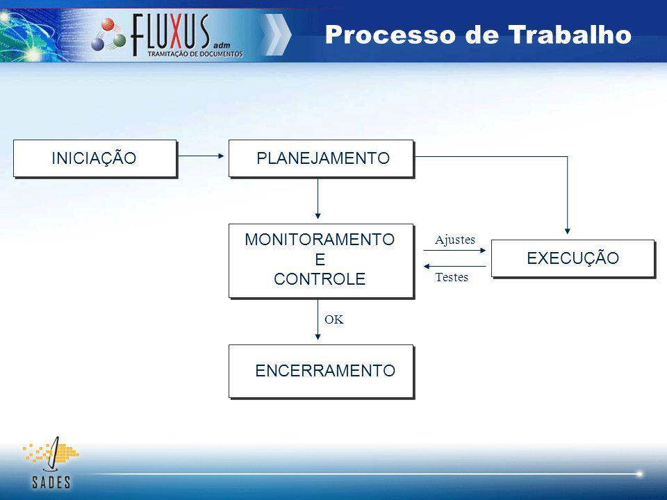 Processo de Trabalho INICIAÇÃO PLANEJAMENTO MONITORAMENTO E CONTROLE