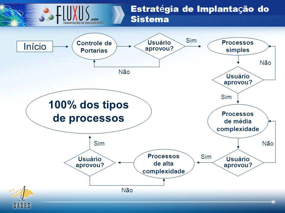 Estratégia de Implantação do Sistema