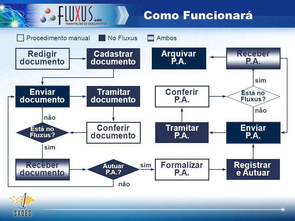 Como Funcionará Redigir documento Cadastrar documento Arquivar P.A.
