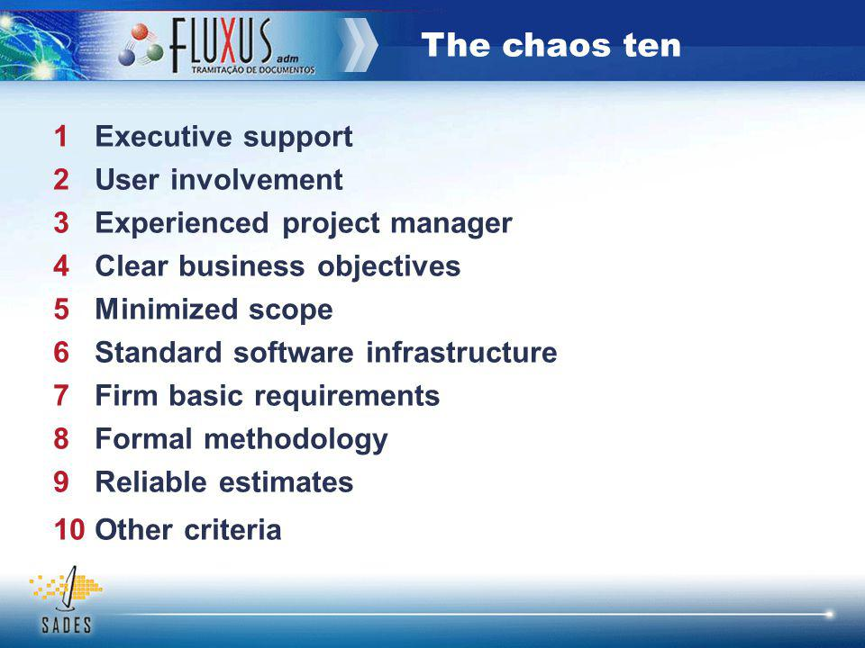 The chaos ten 1 Executive support 2 User involvement