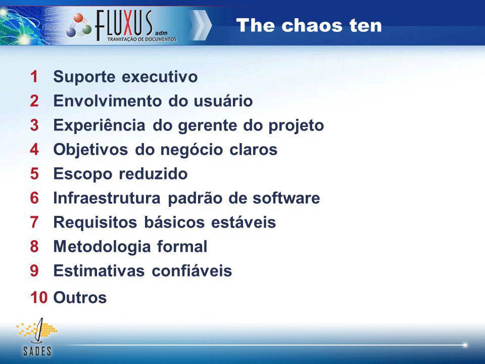 The chaos ten 1 Suporte executivo 2 Envolvimento do usuário