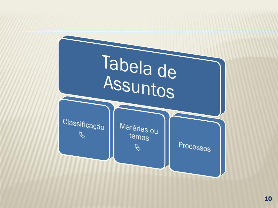 Tabela de Assuntos Classificação  Matérias ou temas Processos 10 10