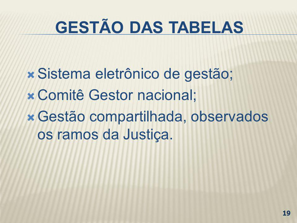 GESTÃO DAS TABELAS Sistema eletrônico de gestão;