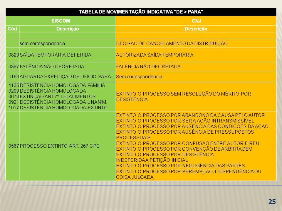TABELA DE MOVIMENTAÇÃO INDICATIVA DE > PARA