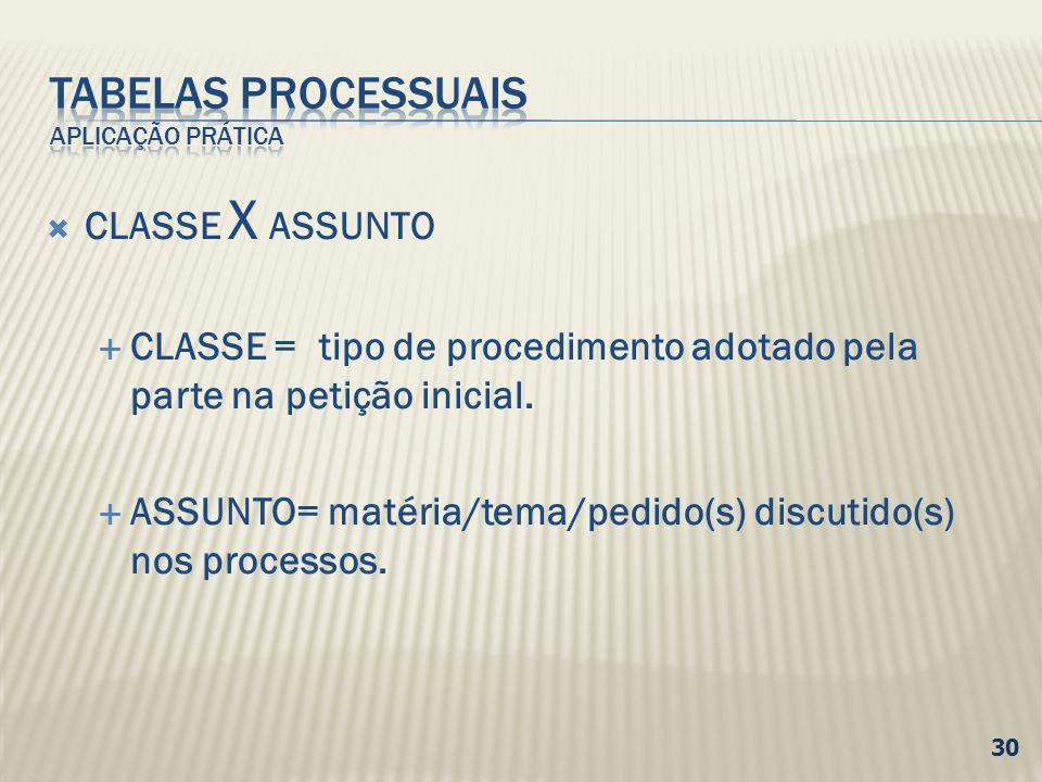 TABELAS PROCESSUAIS APLICAÇÃO PRÁTICA