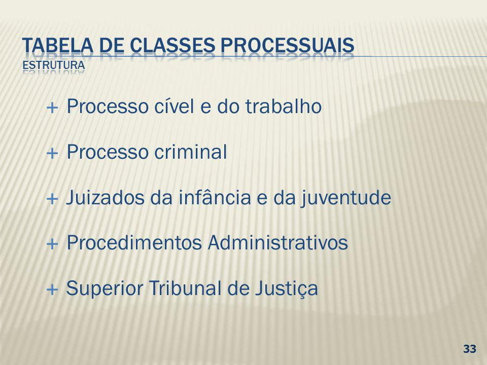 TABELA DE CLASSES PROCESSUAIS eSTRUTURA
