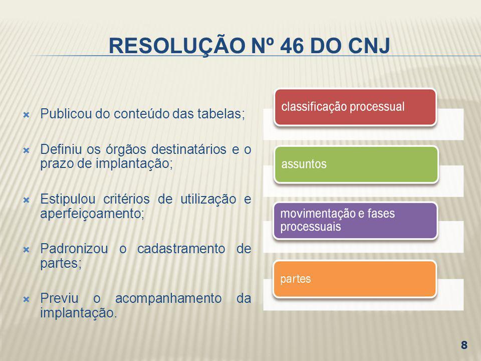 RESOLUÇÃO Nº 46 DO CNJ Publicou do conteúdo das tabelas;
