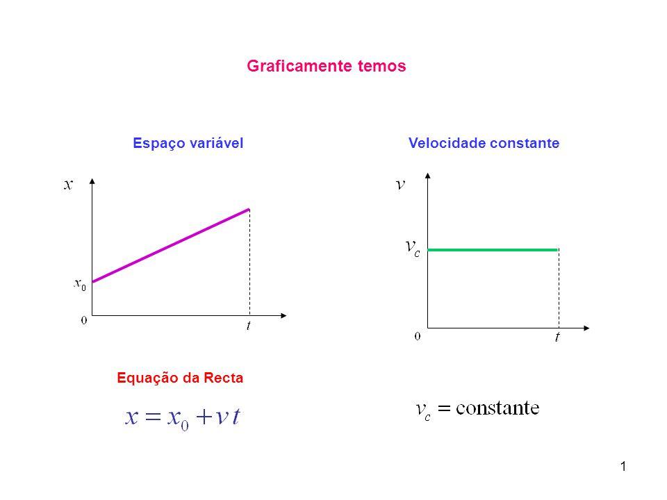Graficamente temos Espaço variável Velocidade constante