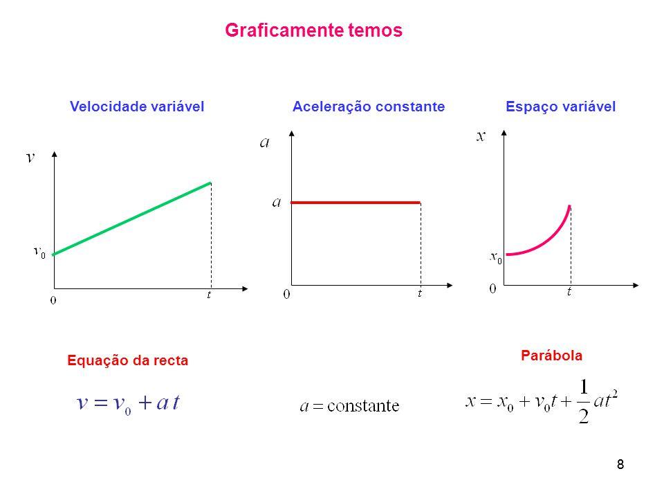 Graficamente temos Velocidade variável Aceleração constante