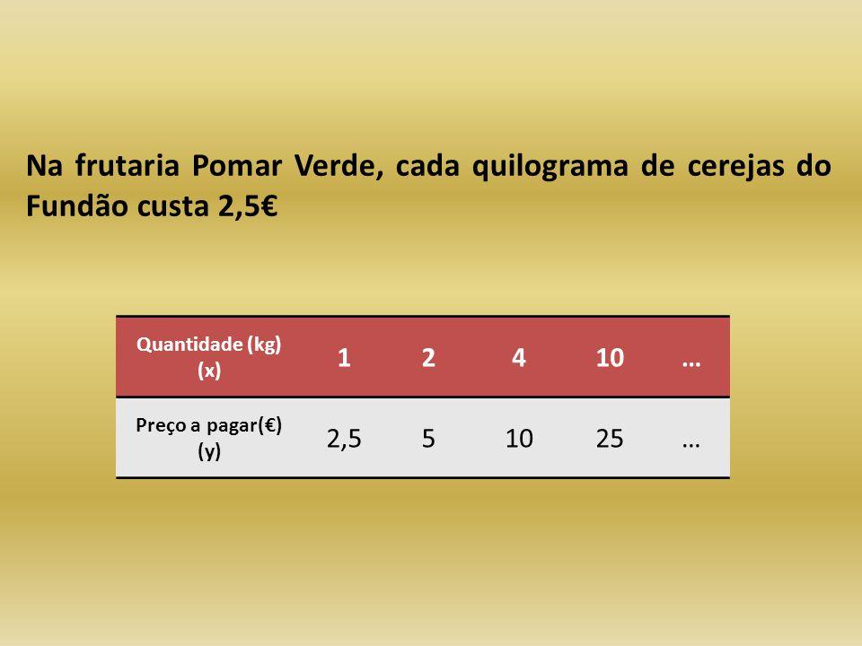 Na frutaria Pomar Verde, cada quilograma de cerejas do Fundão custa 2,5€