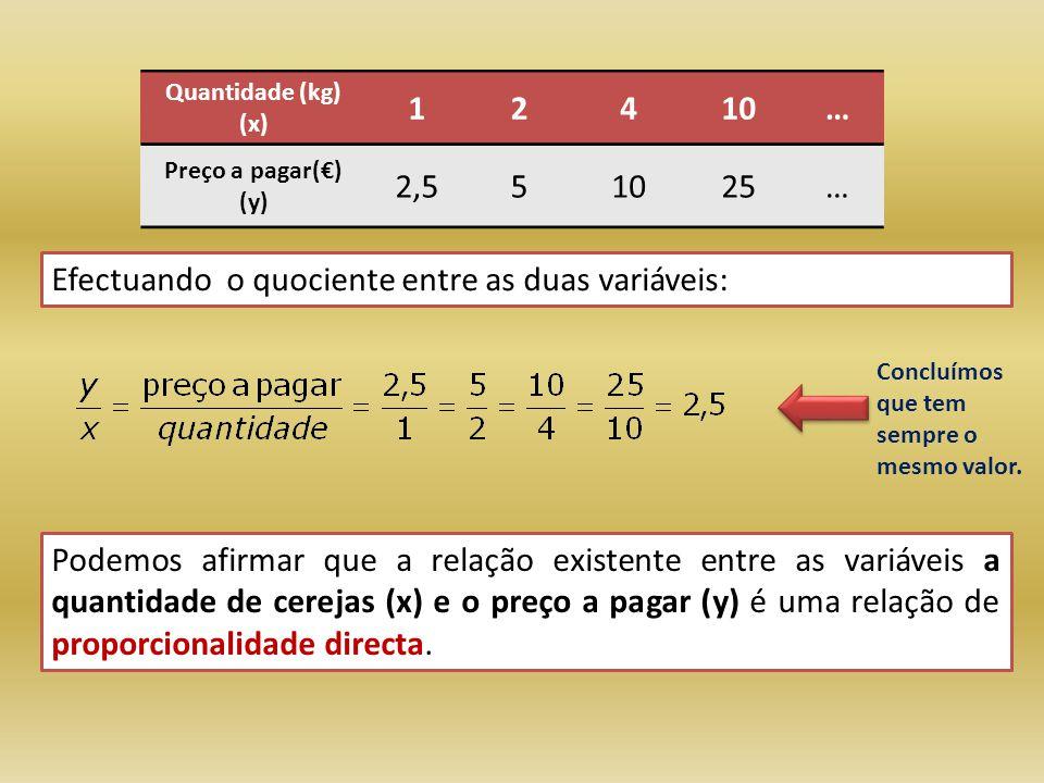 Efectuando o quociente entre as duas variáveis: