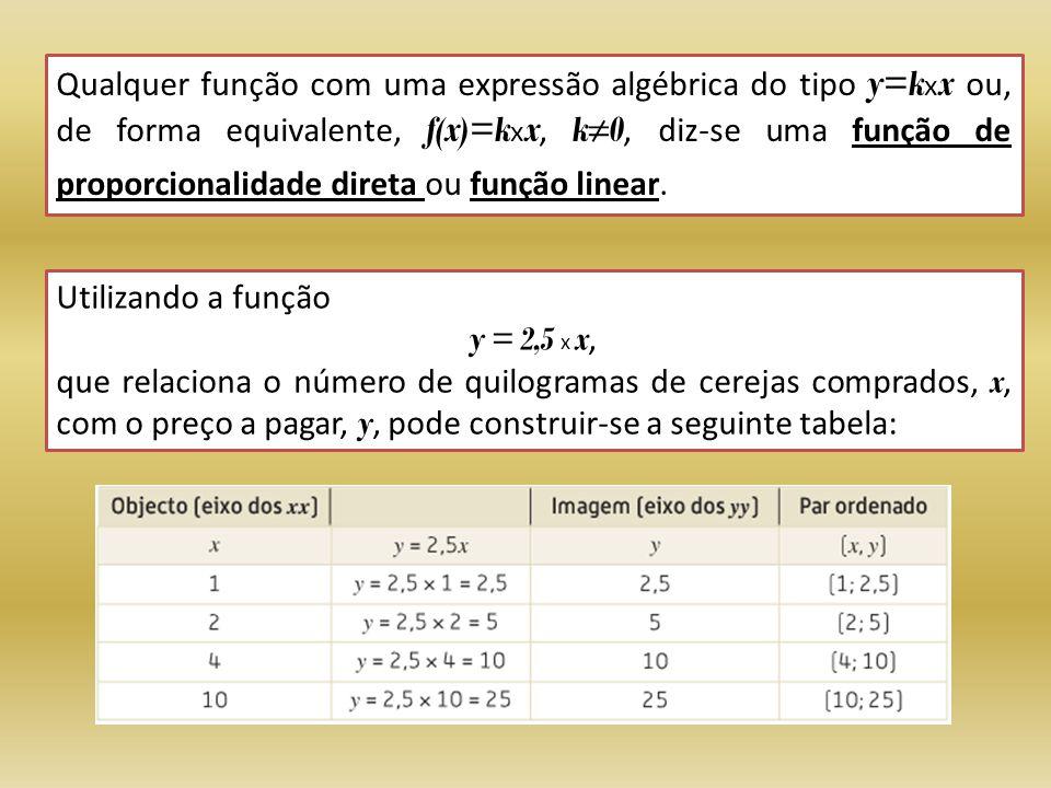 Qualquer função com uma expressão algébrica do tipo y=kxx ou, de forma equivalente, f(x)=kxx, k≠0, diz-se uma função de proporcionalidade direta ou função linear.