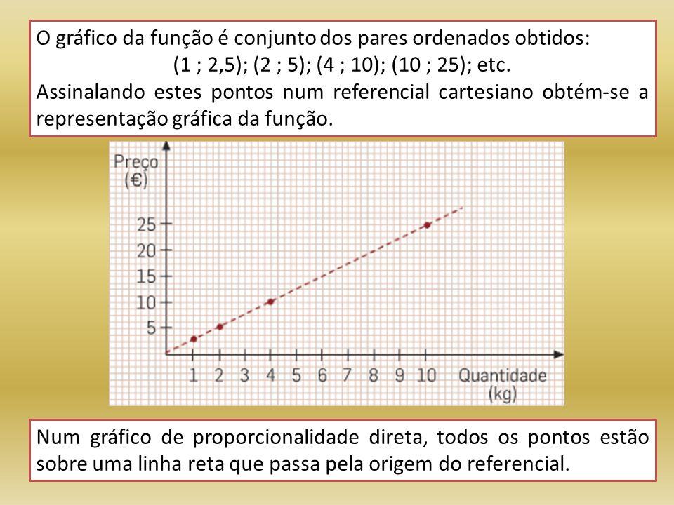 O gráfico da função é conjunto dos pares ordenados obtidos: