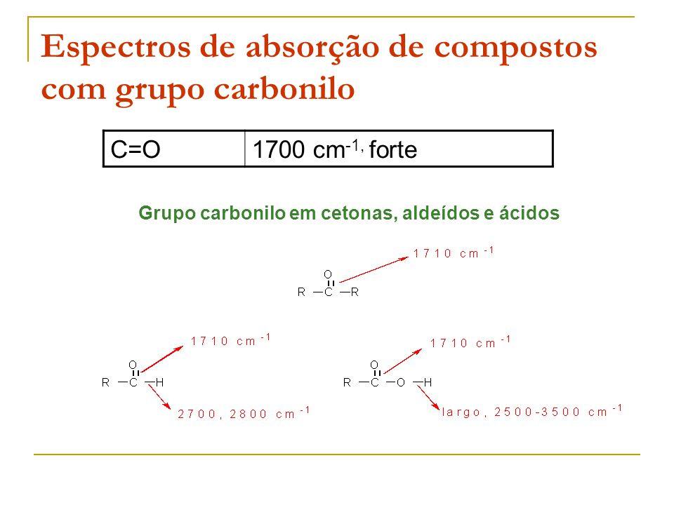 Espectros de absorção de compostos com grupo carbonilo