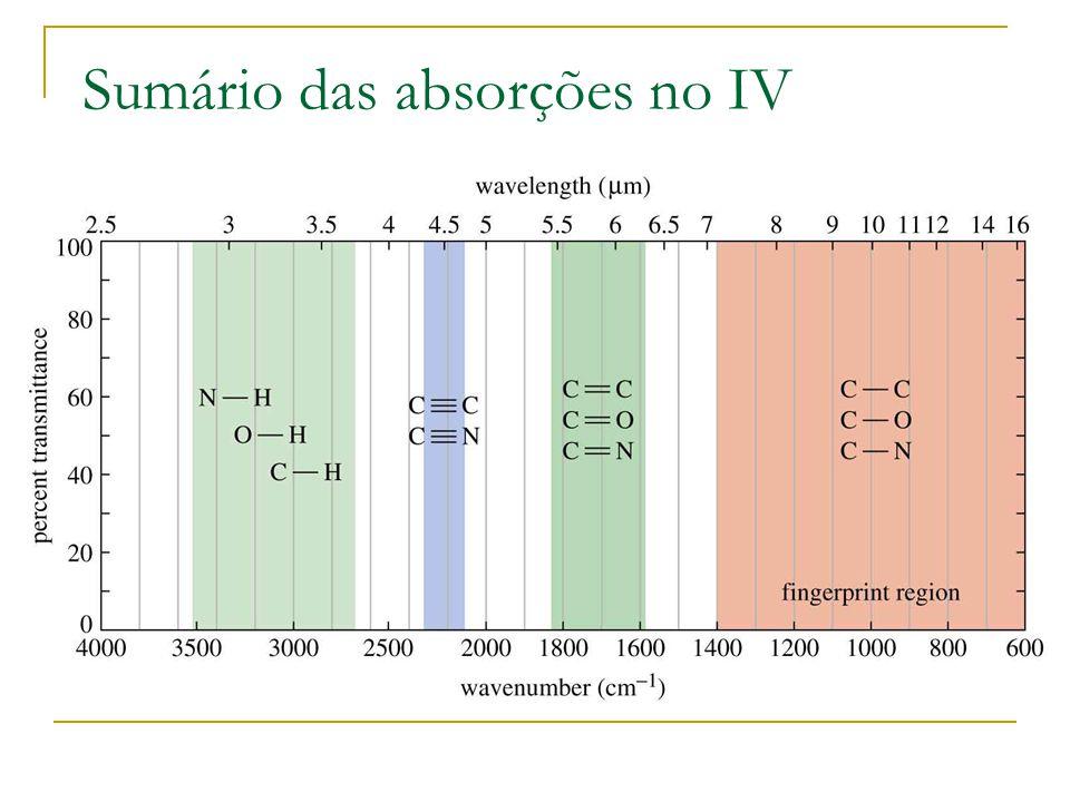 Sumário das absorções no IV
