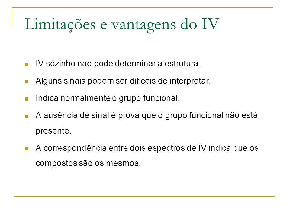 Limitações e vantagens do IV
