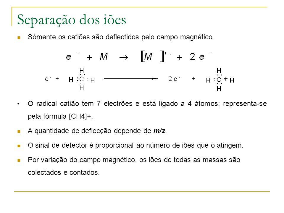 Separação dos iões Sómente os catiões são deflectidos pelo campo magnético.