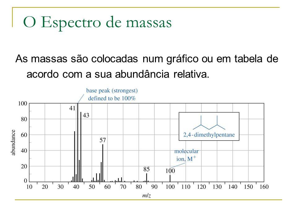 O Espectro de massas As massas são colocadas num gráfico ou em tabela de acordo com a sua abundância relativa.
