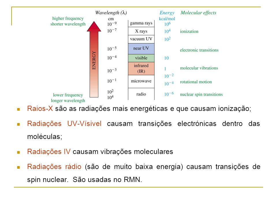 Raios-X são as radiações mais energéticas e que causam ionização;